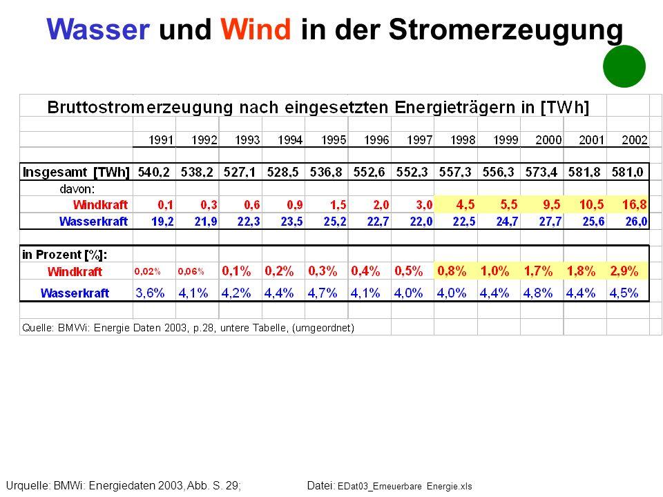 Wasser und Wind in der Stromerzeugung