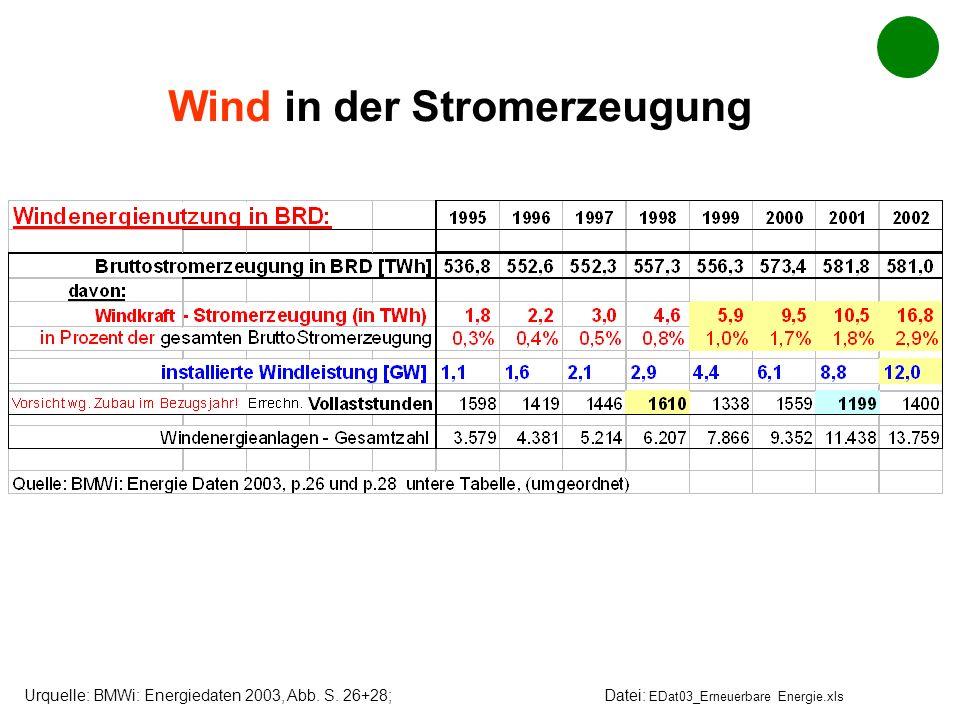 Wind in der Stromerzeugung