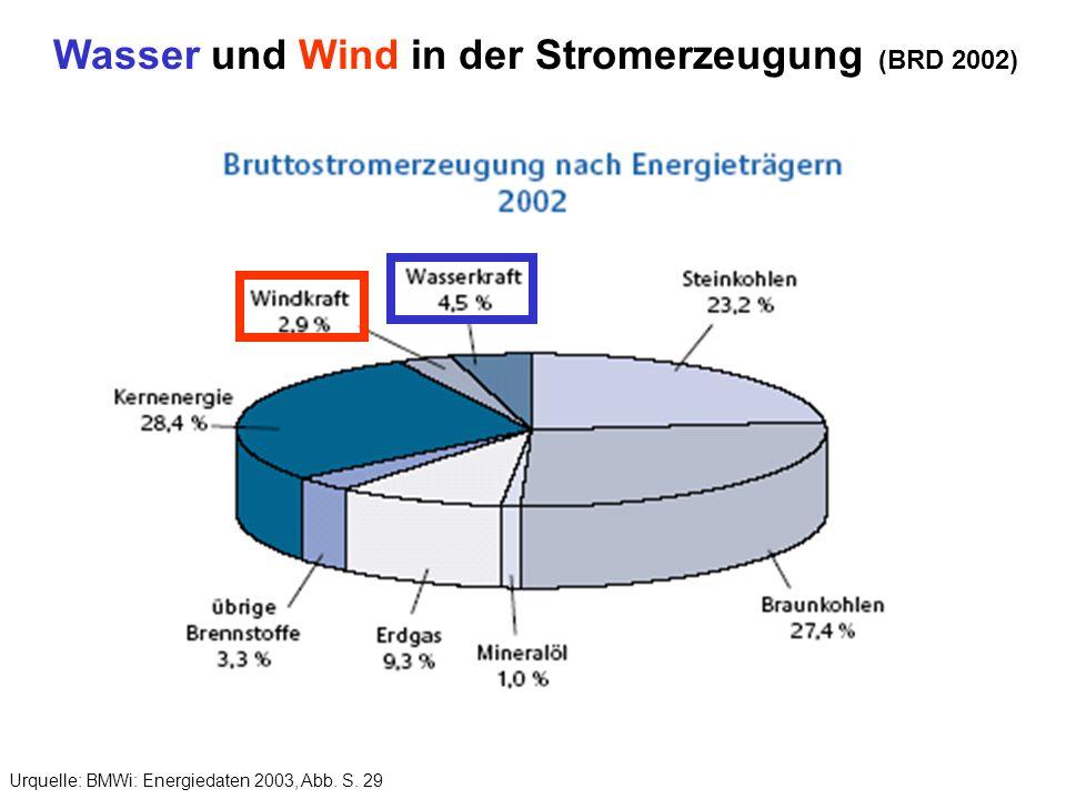 Wasser und Wind in der Stromerzeugung (BRD 2002)