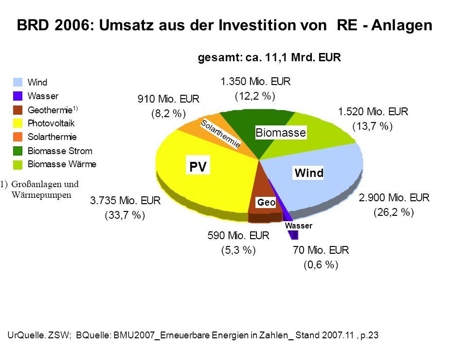 BRD 2006: Umsatz aus der Investition von RE - Anlagen