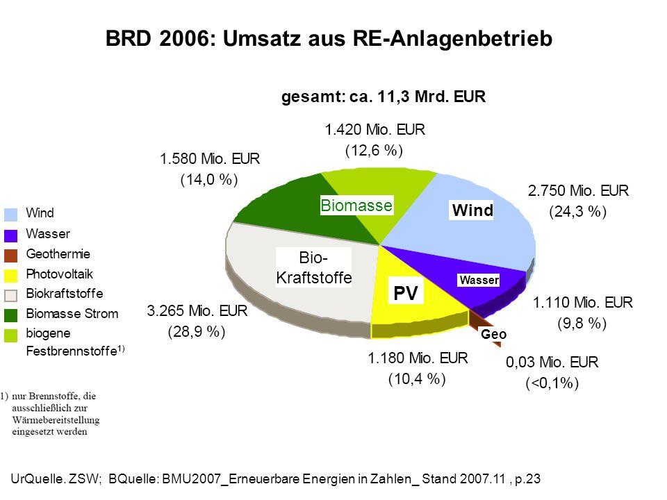BRD 2006: Umsatz aus RE-Anlagenbetrieb