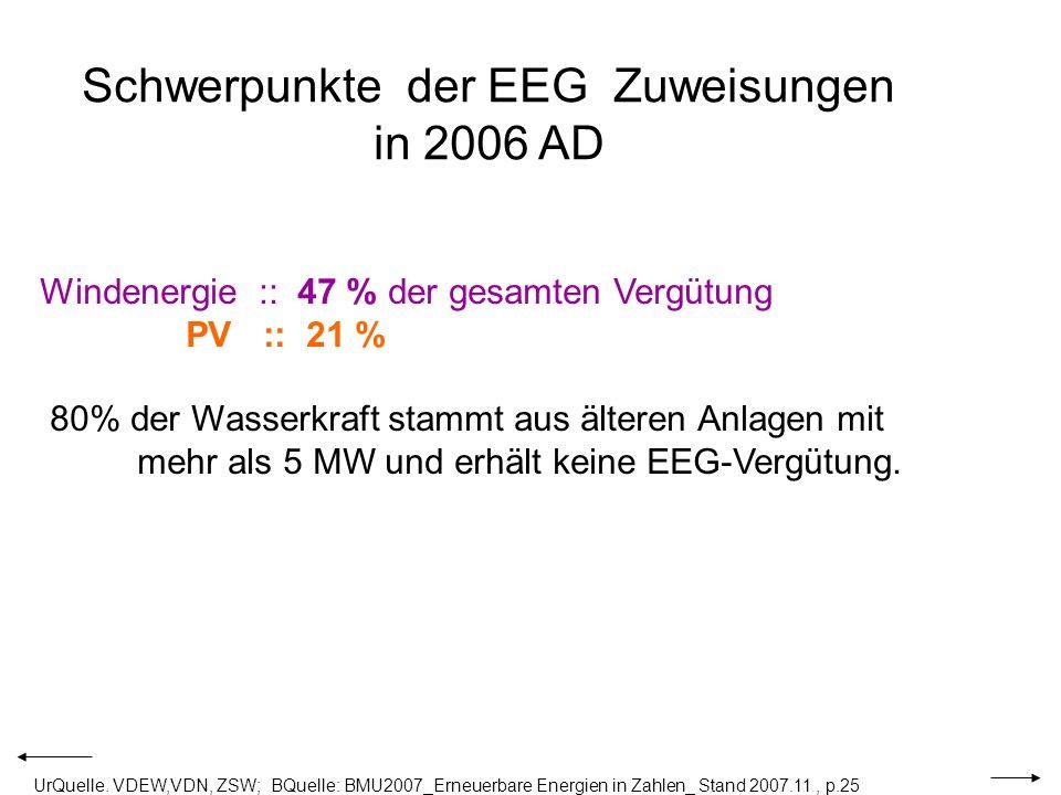 Schwerpunkte der EEG Zuweisungen in 2006 AD