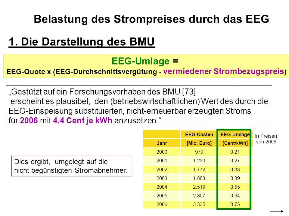 Belastung des Strompreises durch das EEG