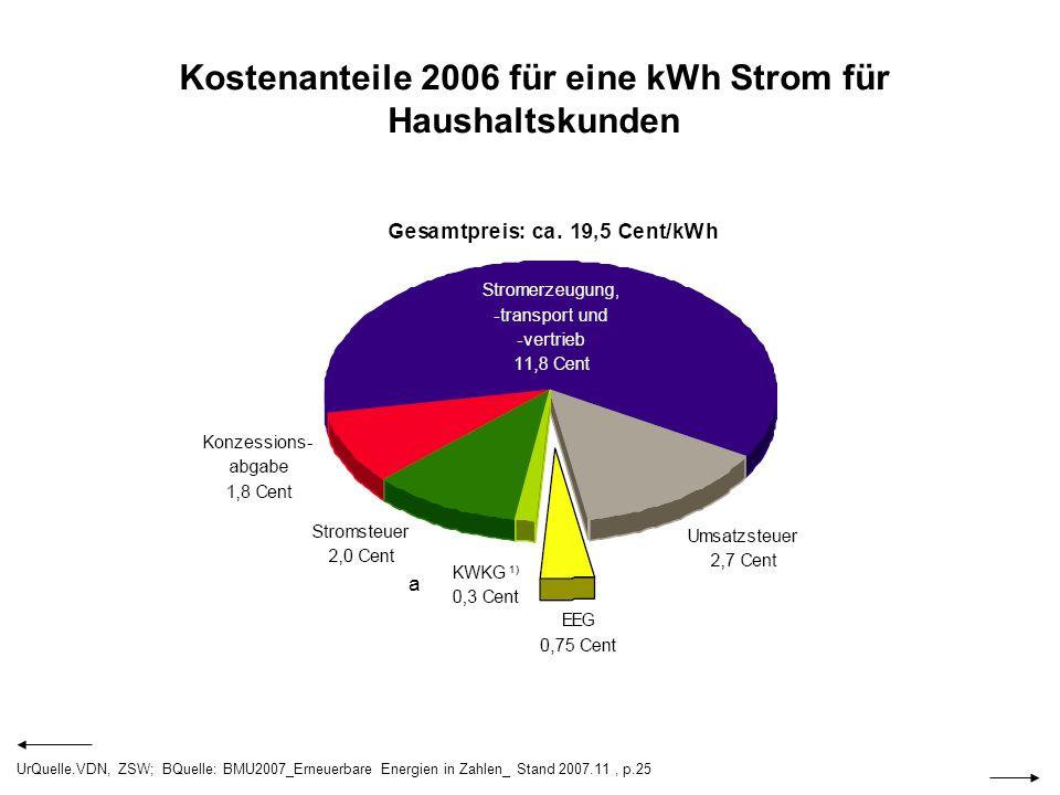 Kostenanteile 2006 für eine kWh Strom für Haushaltskunden