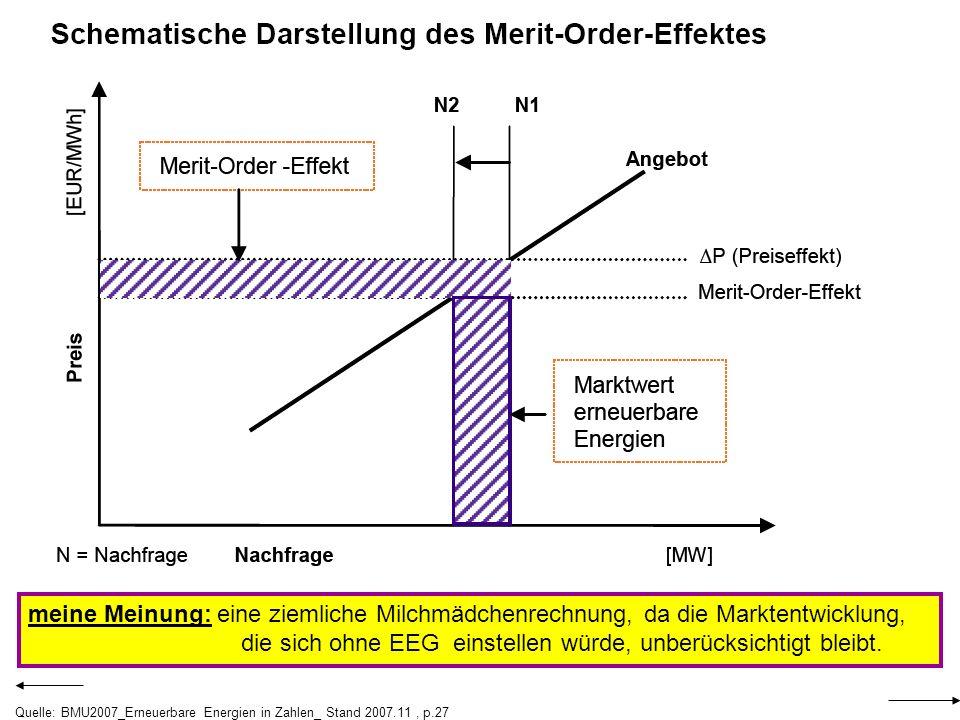 meine Meinung: eine ziemliche Milchmädchenrechnung, da die Marktentwicklung, die sich ohne EEG einstellen würde, unberücksichtigt bleibt.