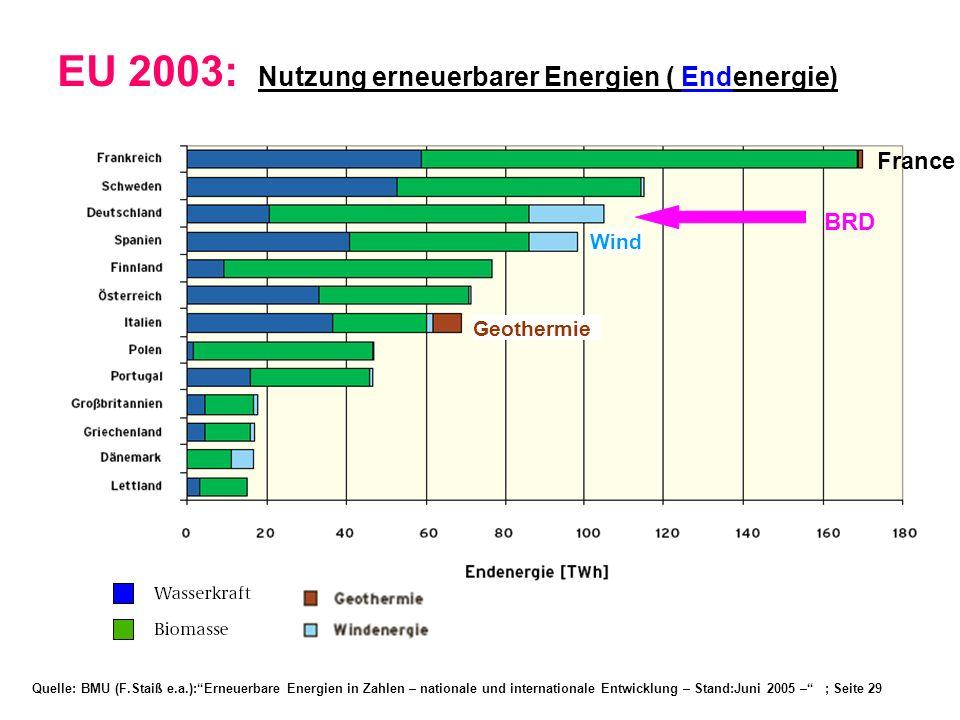 EU 2003: Nutzung erneuerbarer Energien ( Endenergie)