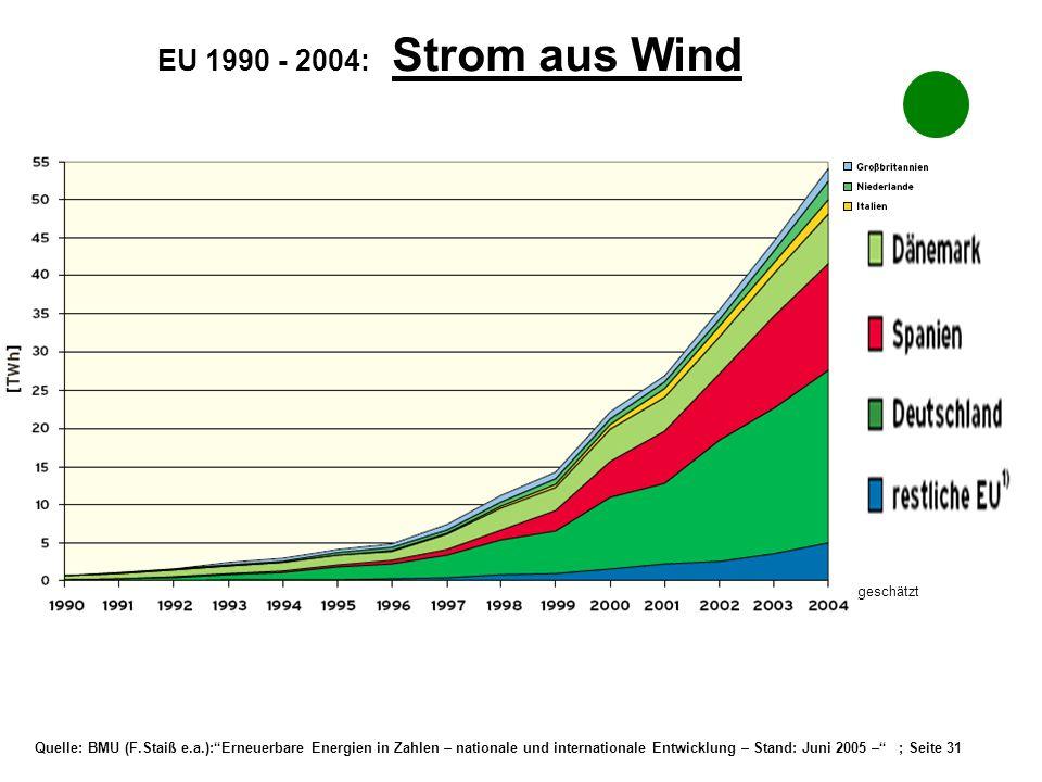 EU 1990 - 2004: Strom aus Wind _geschätzt