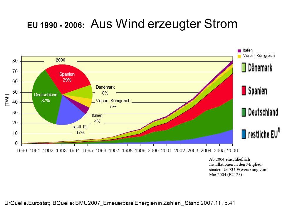 EU 1990 - 2006: Aus Wind erzeugter Strom