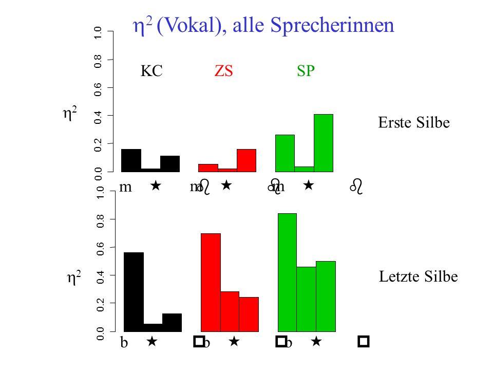 h2 (Vokal), alle Sprecherinnen
