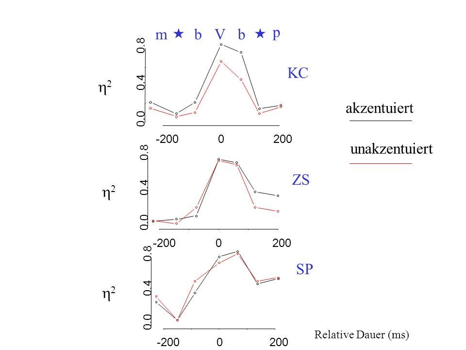 m « b V b « p KC h2 akzentuiert unakzentuiert ZS h2 SP h2 0.8 0.4 0.0