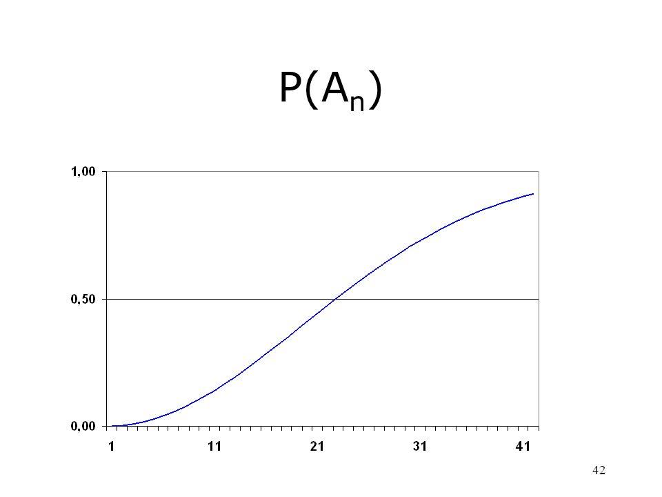 P(An)