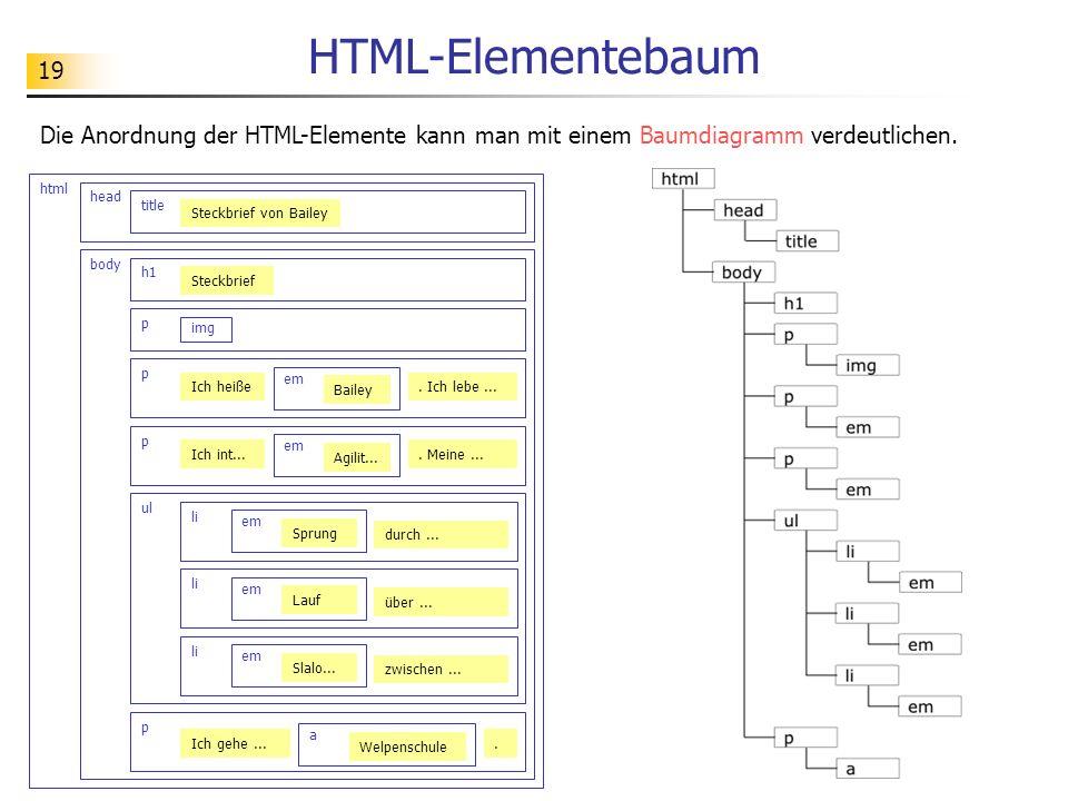 HTML-ElementebaumDie Anordnung der HTML-Elemente kann man mit einem Baumdiagramm verdeutlichen. html.