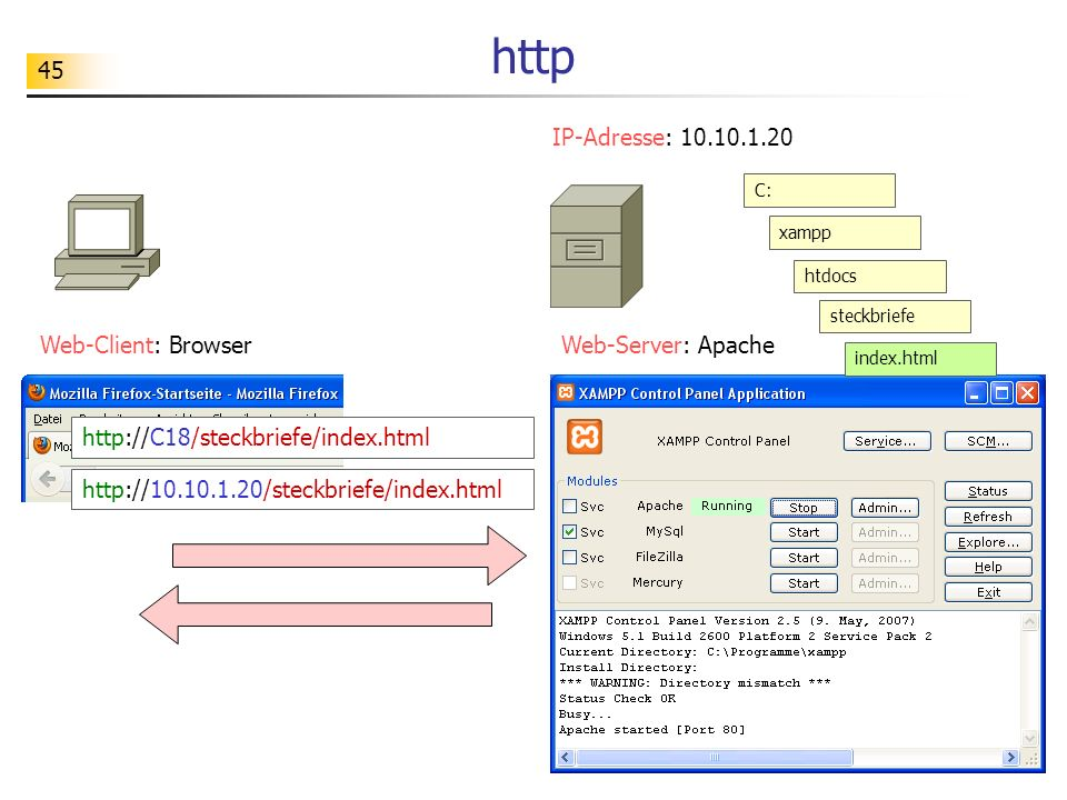 http IP-Adresse: 10.10.1.20 Web-Client: Browser Web-Server: Apache