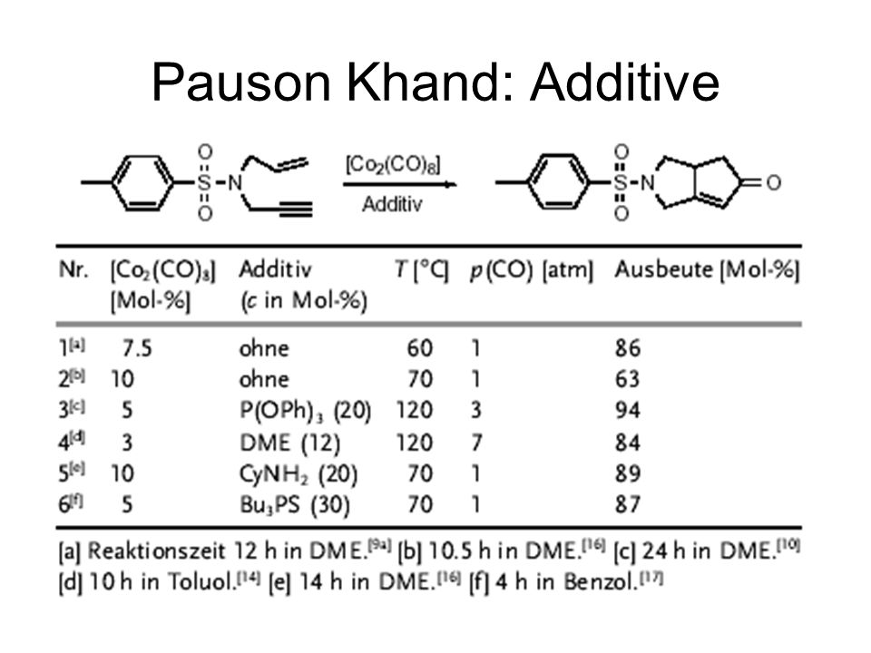 Pauson Khand: Additive