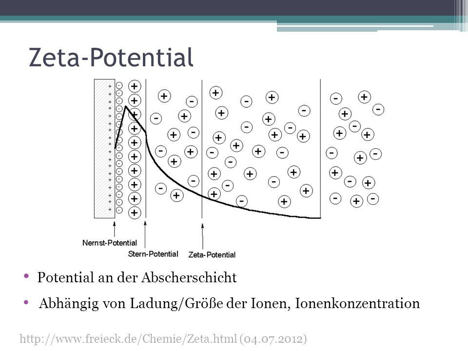 Zeta-Potential Potential an der Abscherschicht
