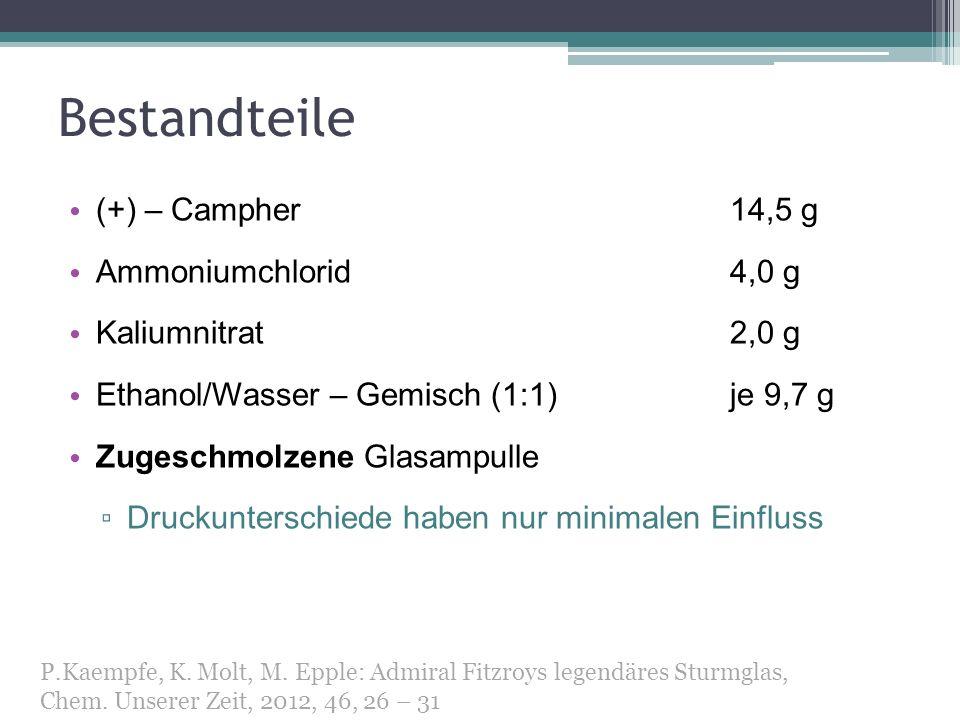 Bestandteile (+) – Campher 14,5 g Ammoniumchlorid 4,0 g