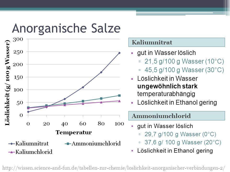 Anorganische Salze gut in Wasser löslich 21,5 g/100 g Wasser (10°C)