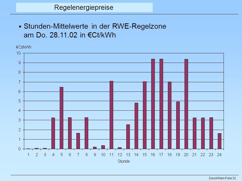 Stunden-Mittelwerte in der RWE-Regelzone am Do. 28.11.02 in €Ct/kWh