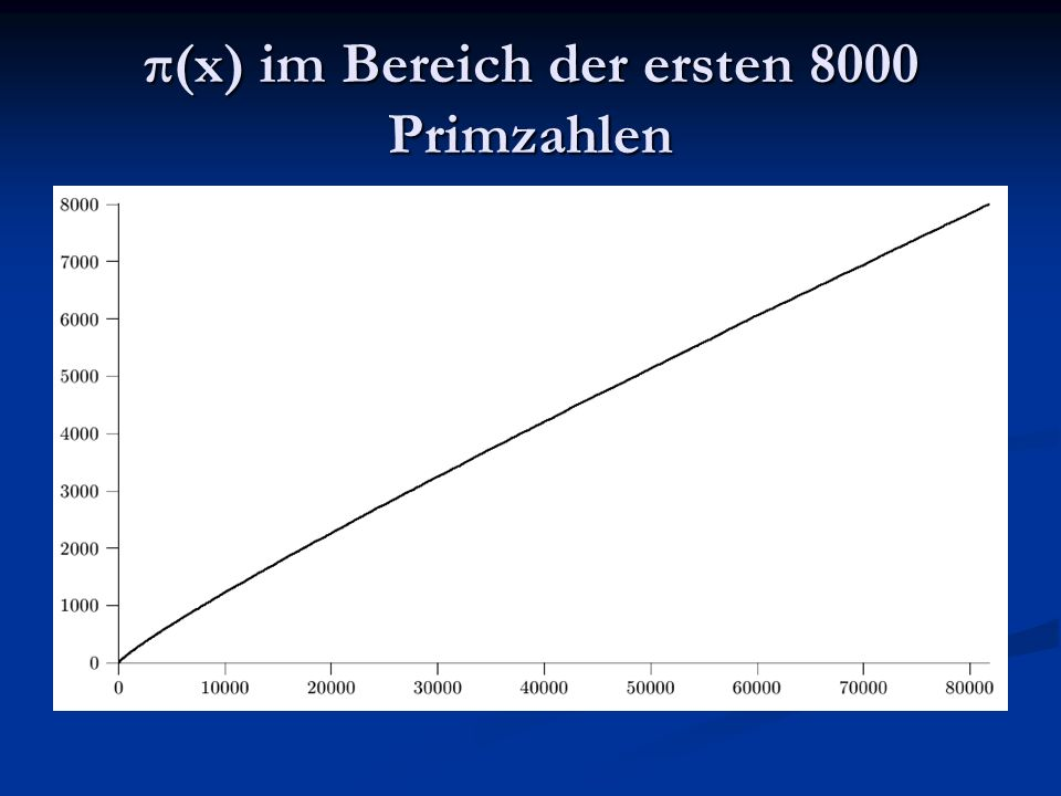 π(x) im Bereich der ersten 8000 Primzahlen