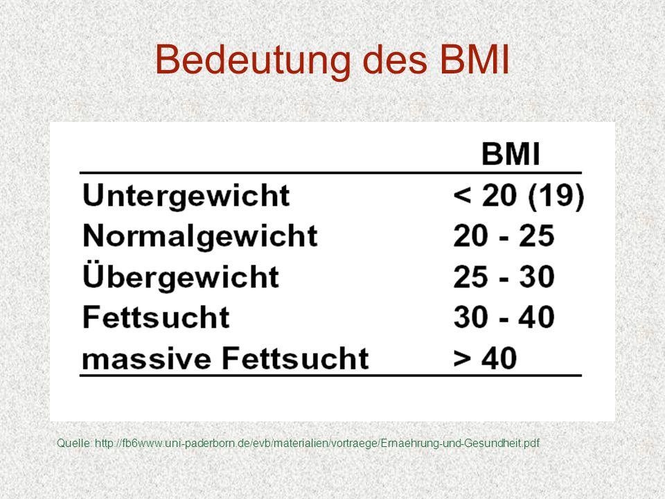 Bedeutung des BMI Quelle: http://fb6www.uni-paderborn.de/evb/materialien/vortraege/Ernaehrung-und-Gesundheit.pdf.