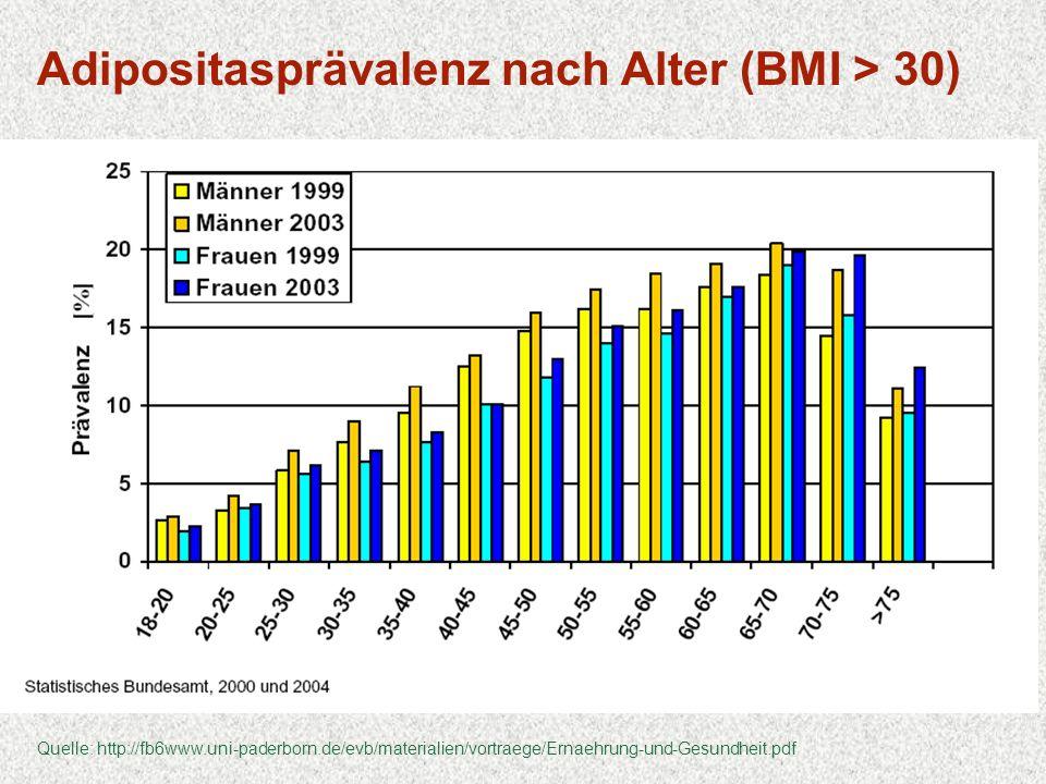 Adipositasprävalenz nach Alter (BMI > 30)