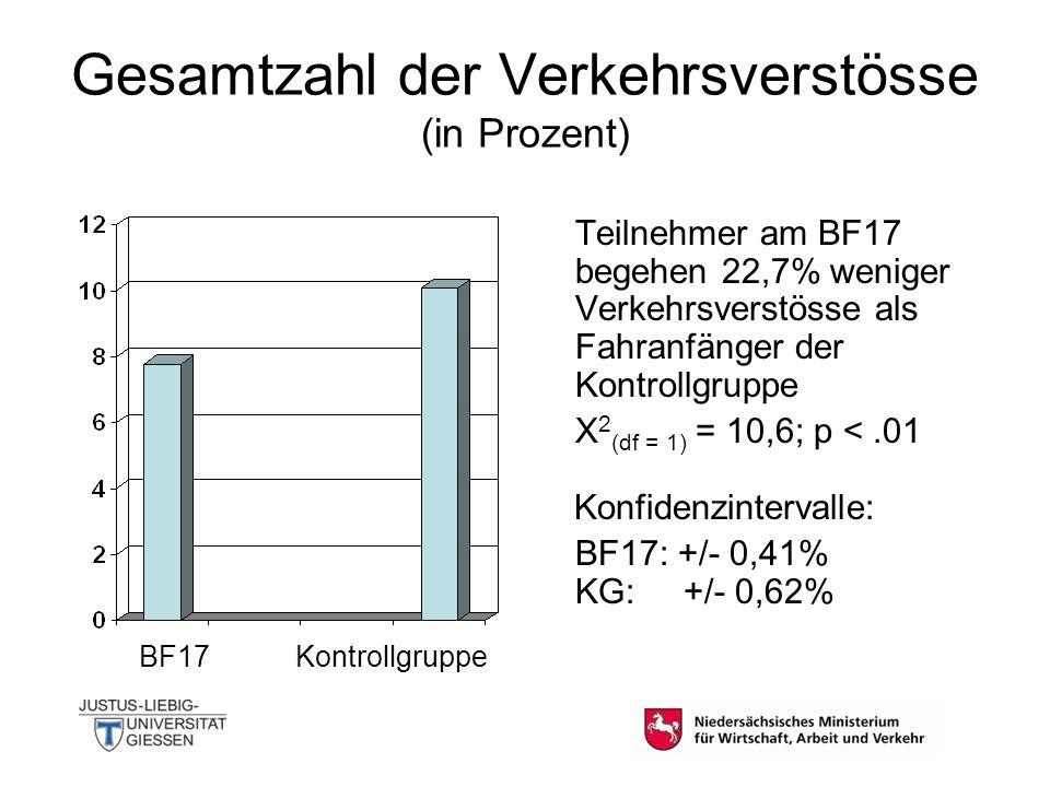 Gesamtzahl der Verkehrsverstösse (in Prozent)