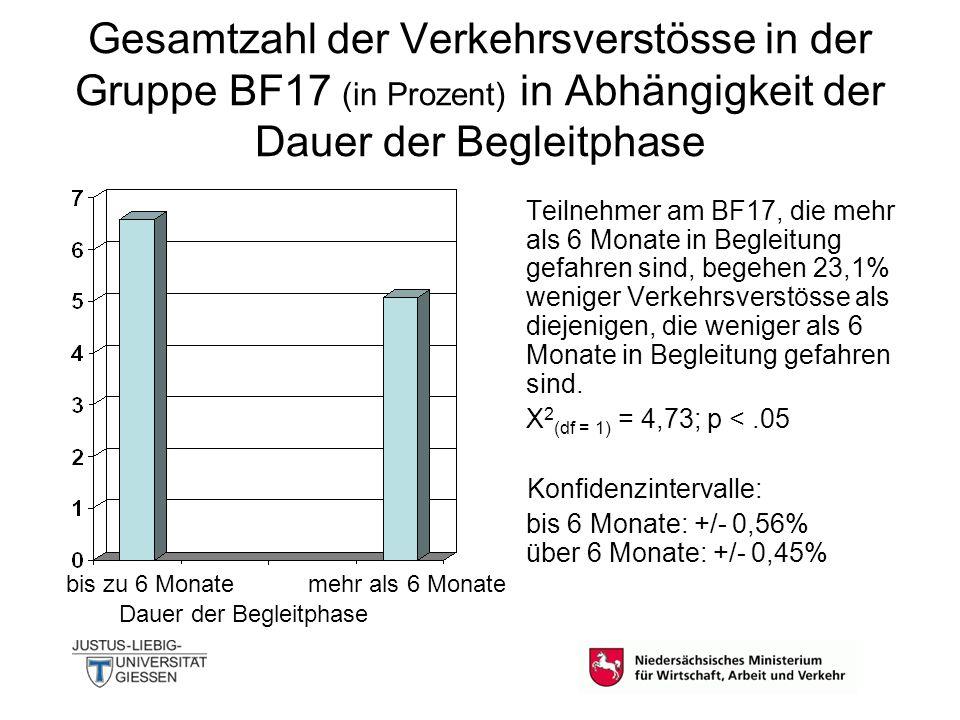 Gesamtzahl der Verkehrsverstösse in der Gruppe BF17 (in Prozent) in Abhängigkeit der Dauer der Begleitphase