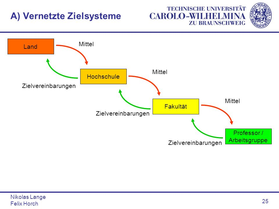 A) Vernetzte Zielsysteme