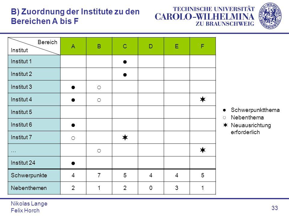 B) Zuordnung der Institute zu den Bereichen A bis F