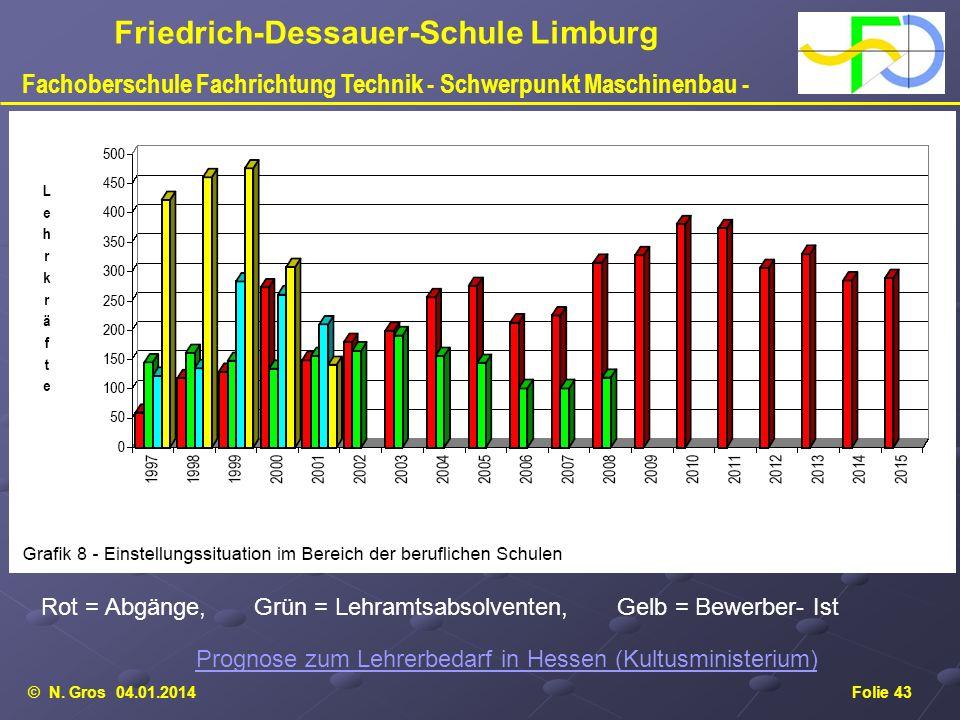 Prognose zum Lehrerbedarf in Hessen (Kultusministerium)