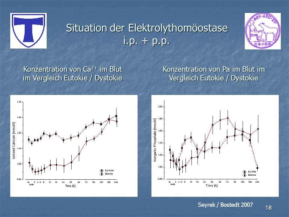 Situation der Elektrolythomöostase i.p. + p.p.