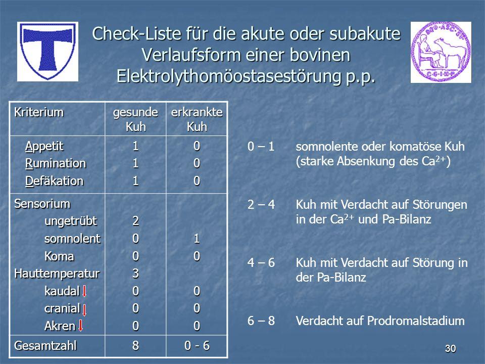 Check-Liste für die akute oder subakute Verlaufsform einer bovinen Elektrolythomöostasestörung p.p.