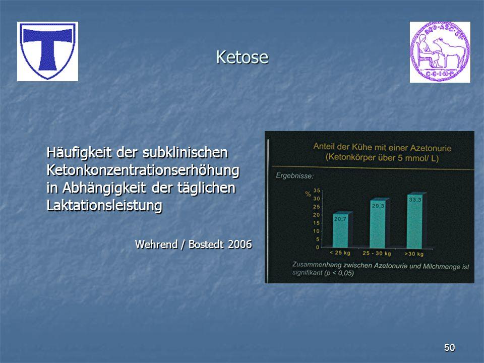 Ketose Häufigkeit der subklinischen Ketonkonzentrationserhöhung in Abhängigkeit der täglichen Laktationsleistung.