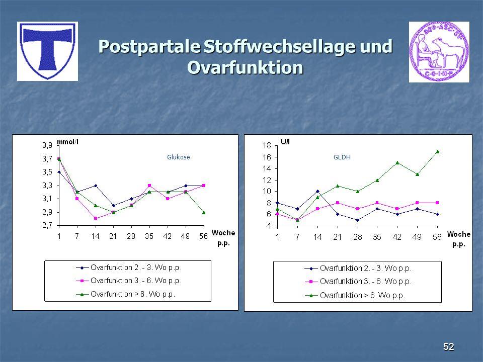 Postpartale Stoffwechsellage und Ovarfunktion