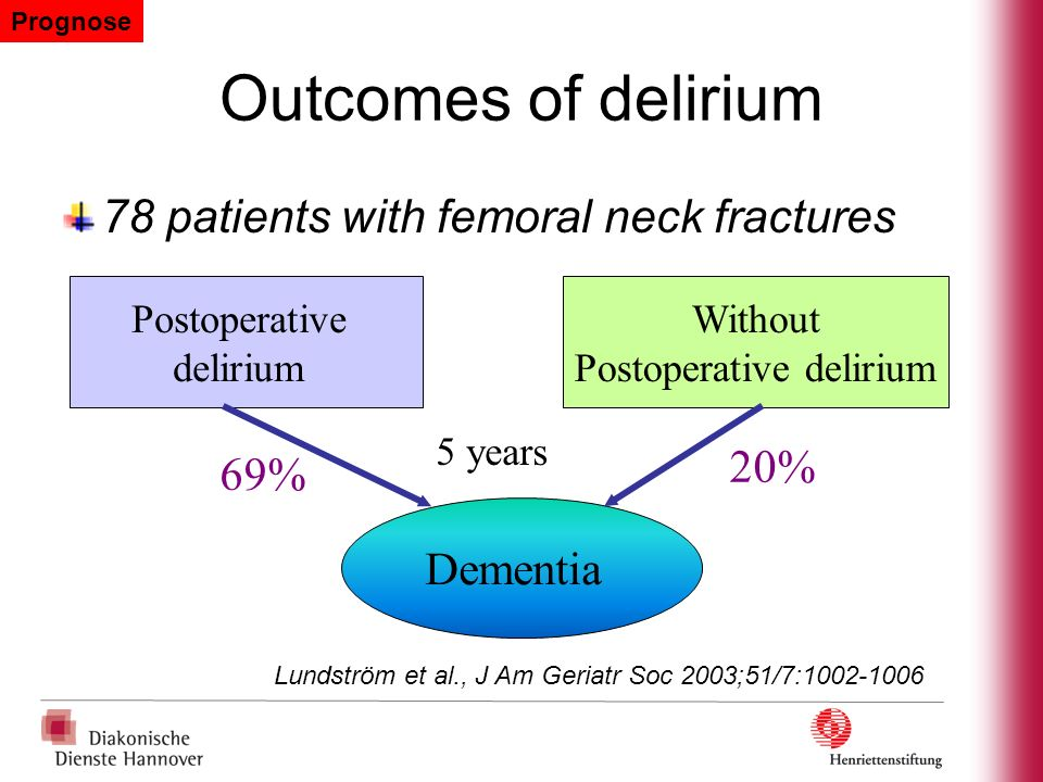 Outcomes of delirium 78 patients with femoral neck fractures 20% 69%