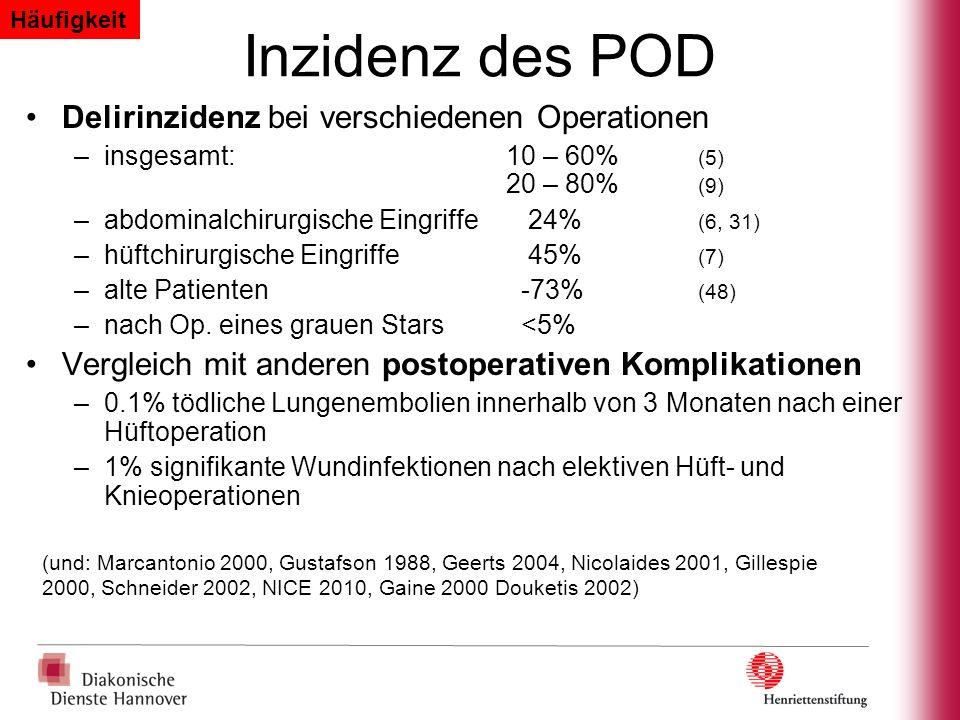 Inzidenz des POD Delirinzidenz bei verschiedenen Operationen