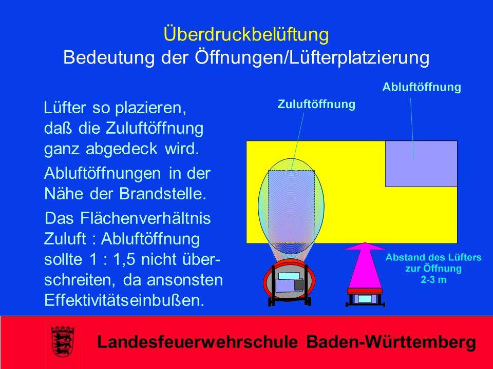 Überdruckbelüftung Bedeutung der Öffnungen/Lüfterplatzierung