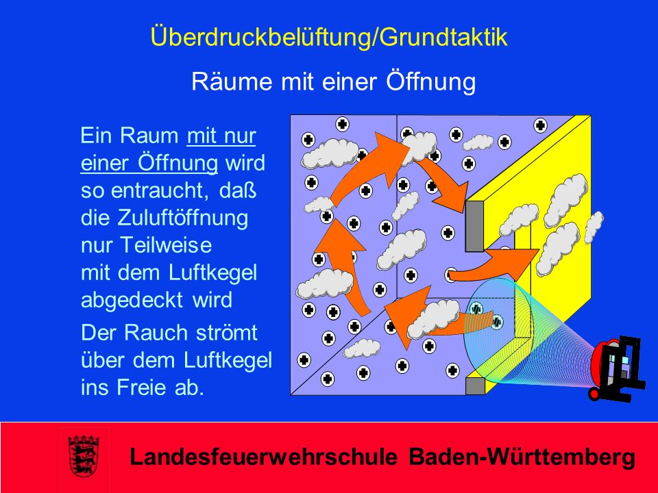 Überdruckbelüftung/Grundtaktik Räume mit einer Öffnung