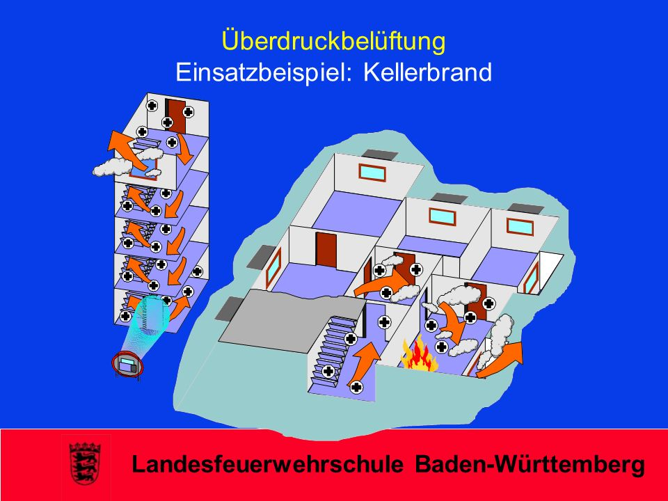 Überdruckbelüftung Einsatzbeispiel: Kellerbrand