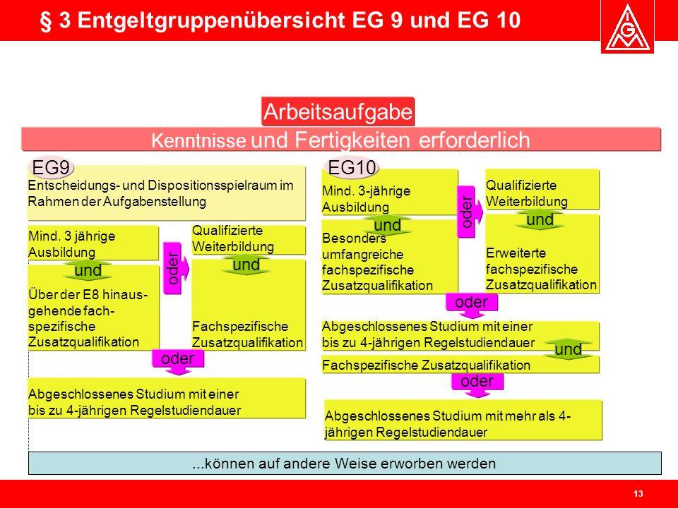 § 3 Entgeltgruppenübersicht EG 9 und EG 10