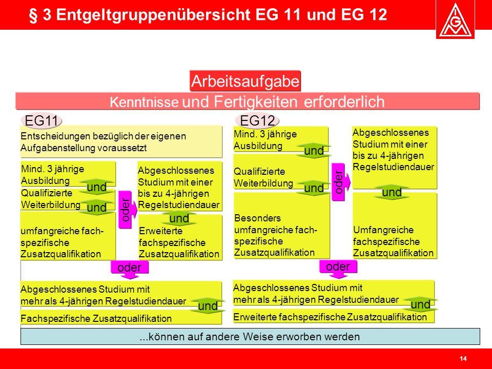 § 3 Entgeltgruppenübersicht EG 11 und EG 12