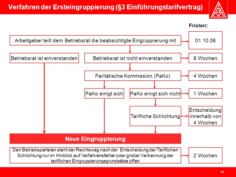 Verfahren der Ersteingruppierung (§3 Einführungstarifvertrag)