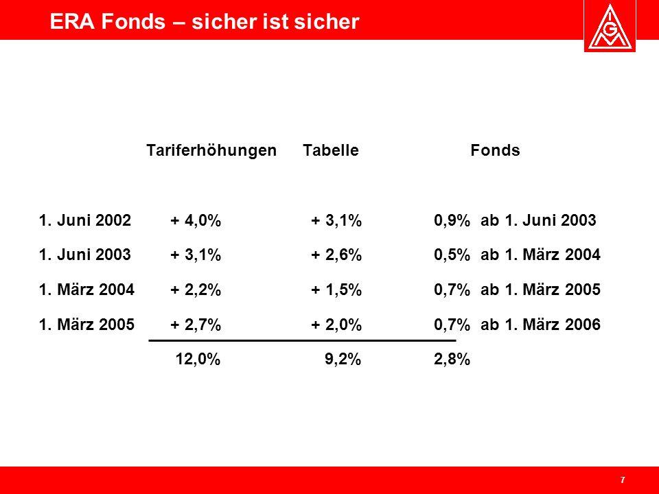 ERA Fonds – sicher ist sicher