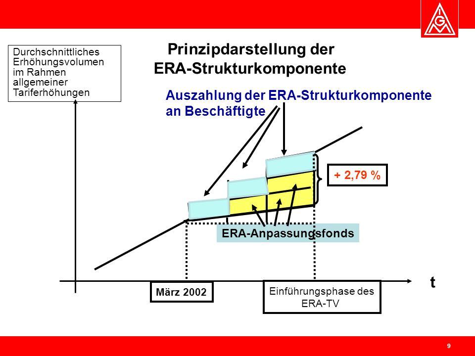 Prinzipdarstellung der ERA-Strukturkomponente