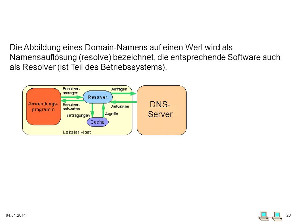 Das Domain Name System