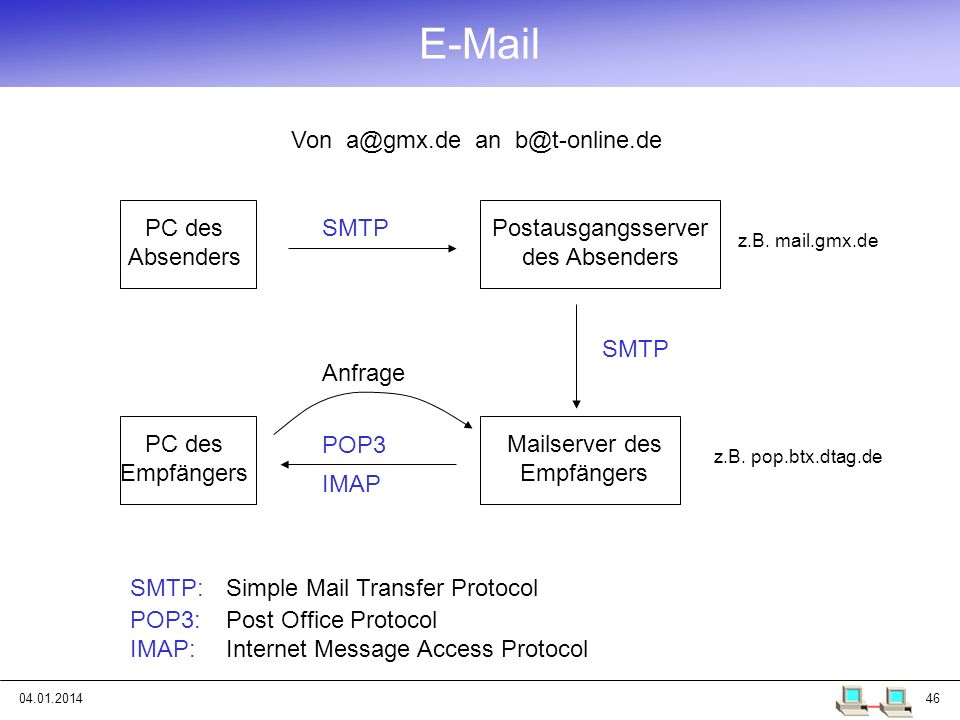 E-Mail Von a@gmx.de an b@t-online.de PC des Absenders