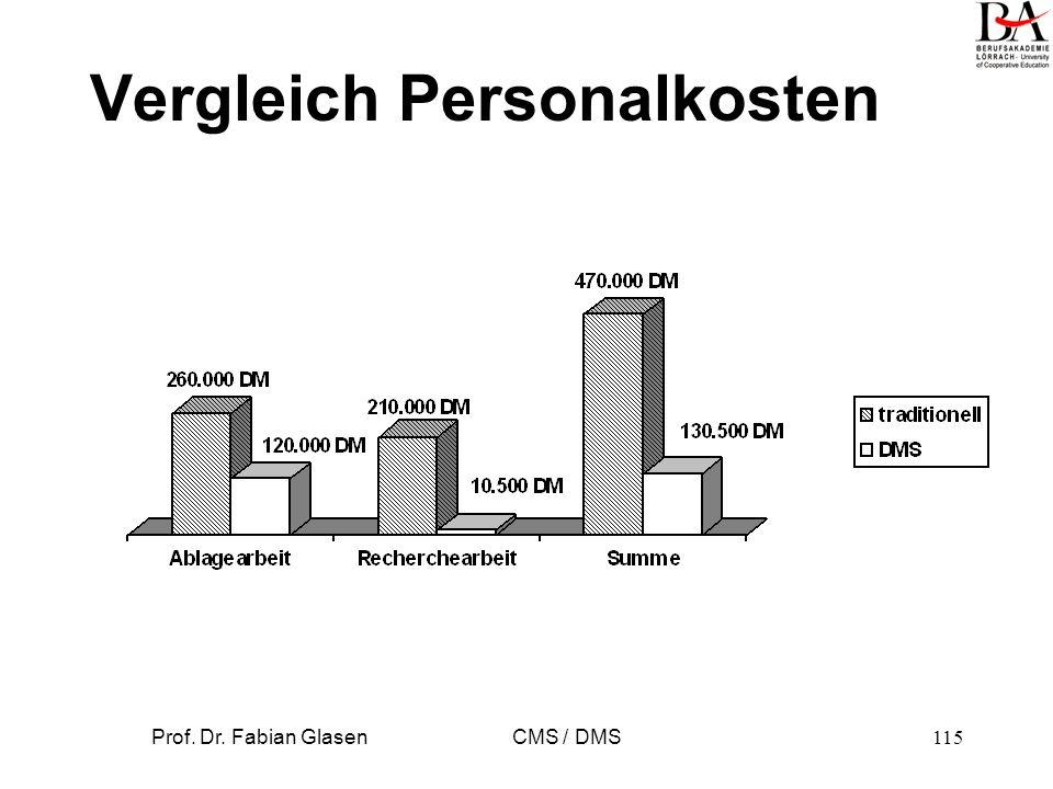 Vergleich Personalkosten