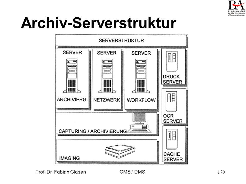 Archiv-Serverstruktur