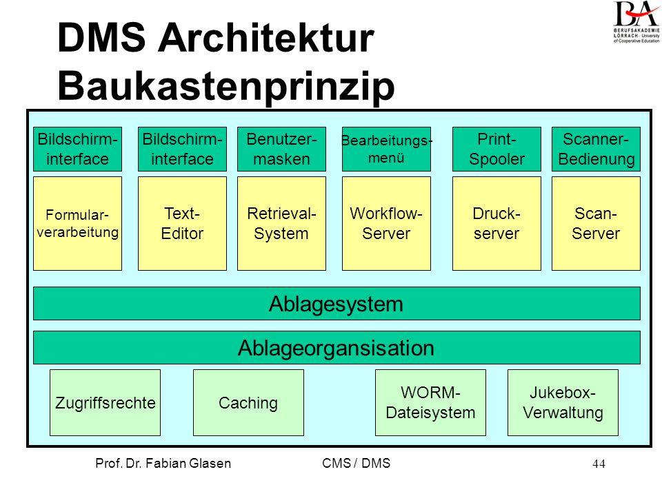 DMS Architektur Baukastenprinzip