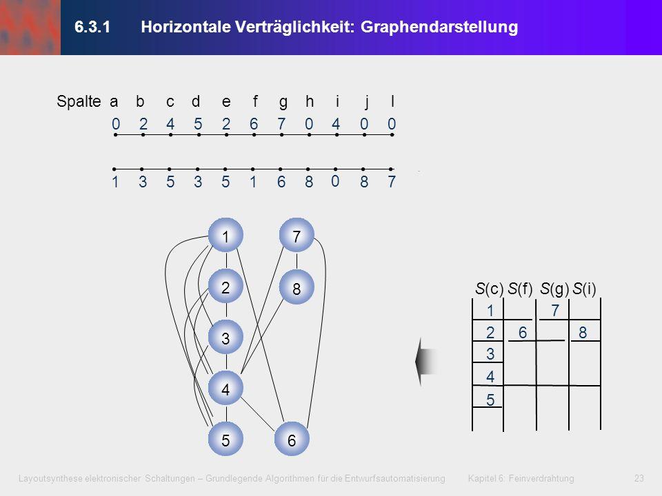 6.3.1 Horizontale Verträglichkeit: Graphendarstellung